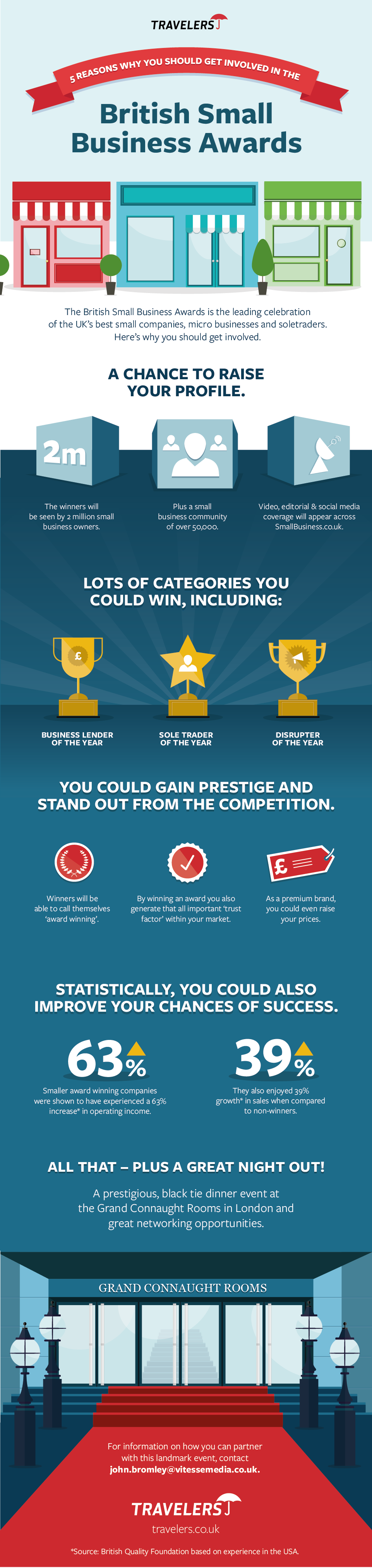 British Small Business Awards infographic